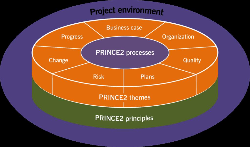 PRINCE2® Practitioner trainingen